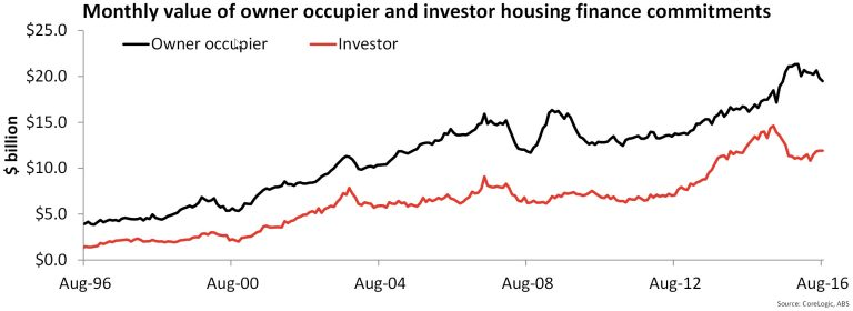 Investor housing demand rises as owner occupier fades