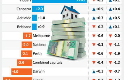 Sydney property prices fall the fastest in nine years: CoreLogic